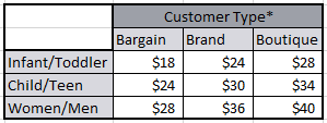 Chart for the suggested pricing depending the size and customer type